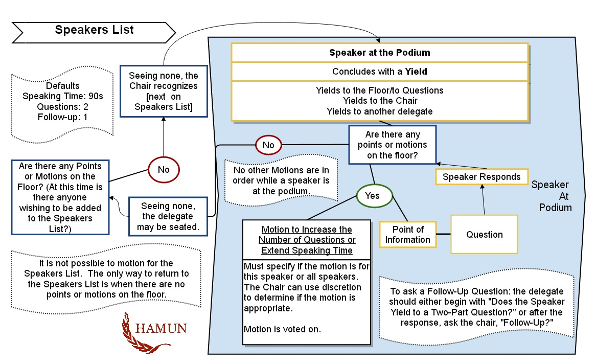 Rules Of Procedure Hamun 44